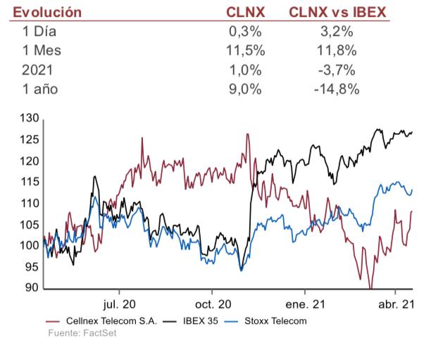 Cellnex_vs_Ibex35