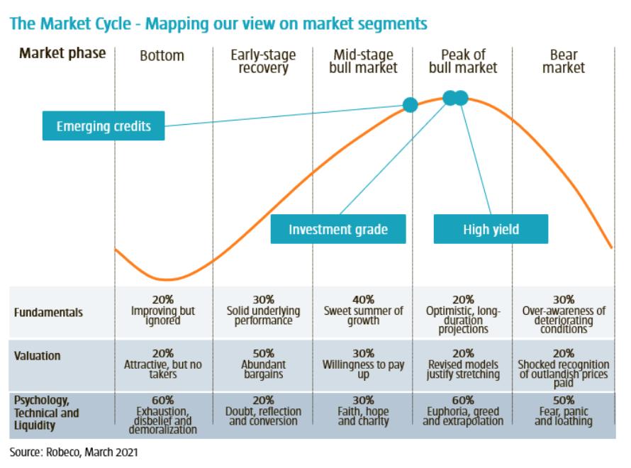 ciclo_mercados_robeco