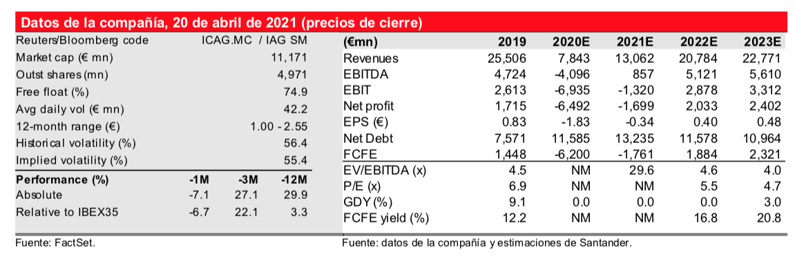 IAG_Santander