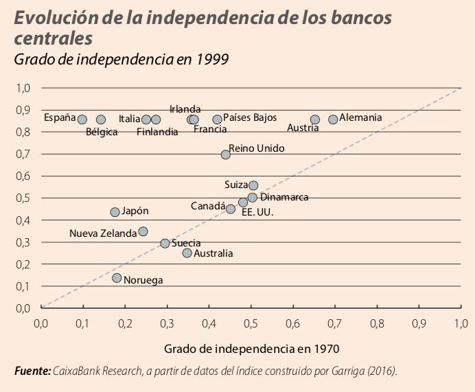 grafico_independecia_bancos_centrales