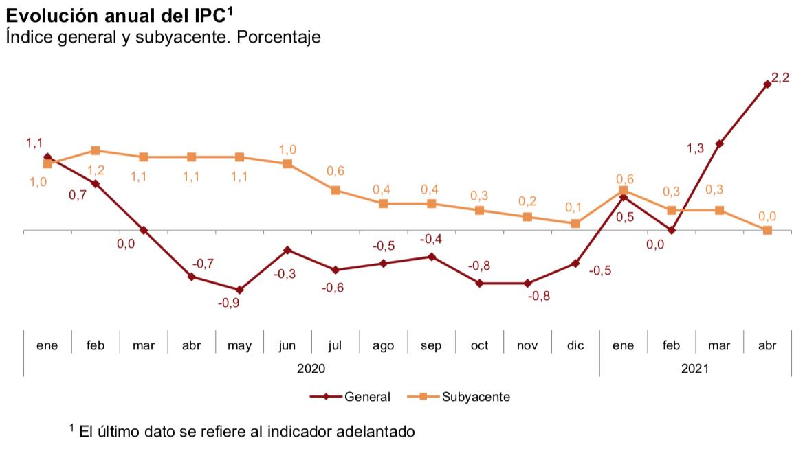 IPC_España_Abril_2021