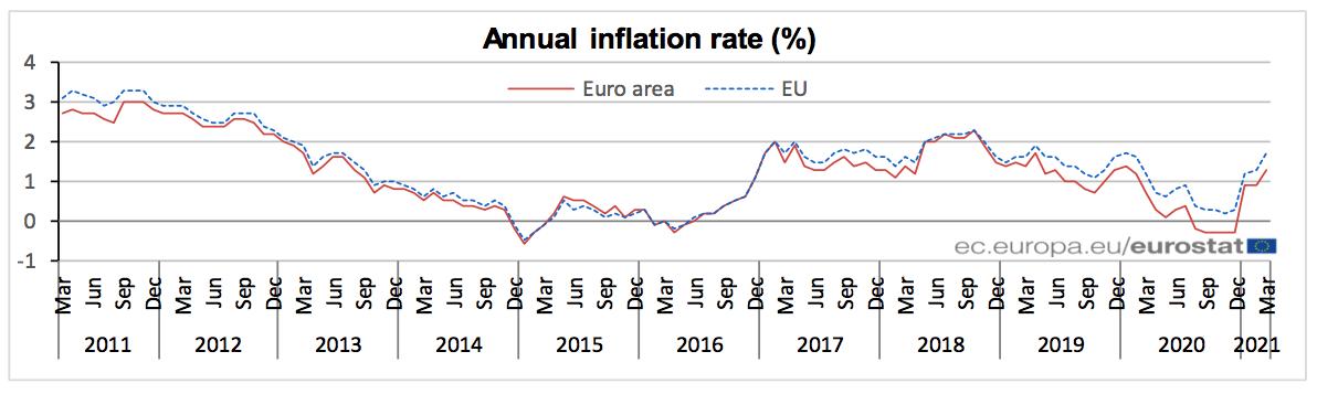 IPC_Eurozona_Marzo