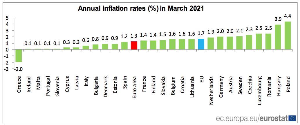 IPC_Eurozona_Países