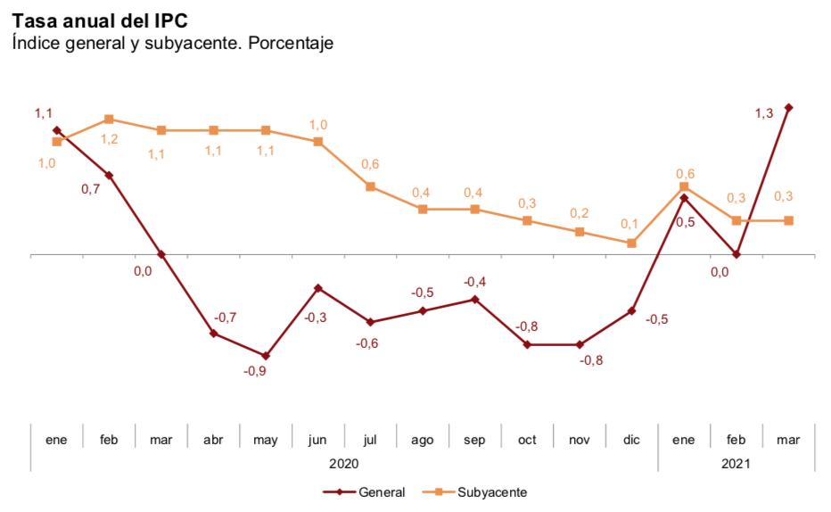 Gráfico IPC España marzo