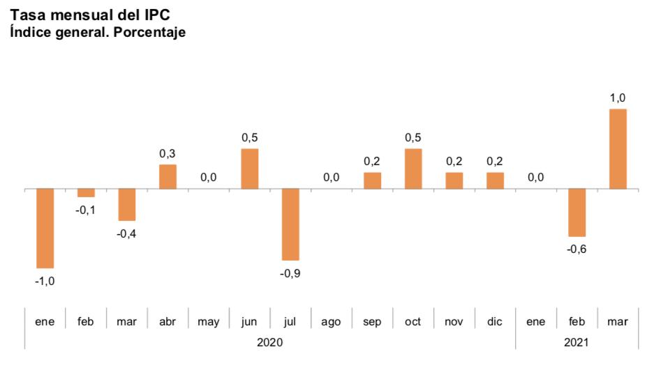 Gráfico IPC España mensual marzo