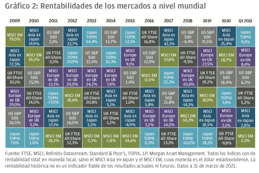 Rentabilidad JPMorgan