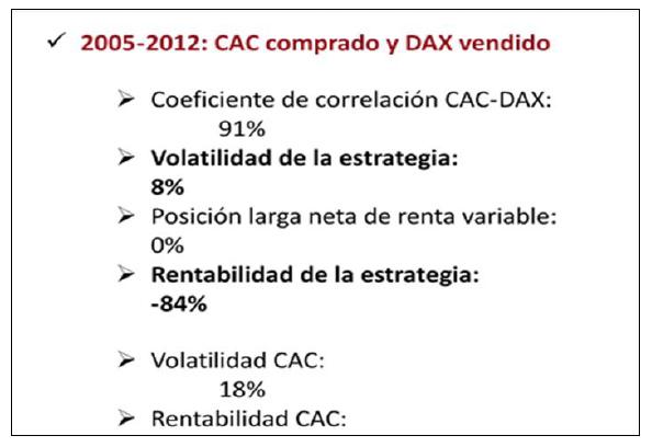 2005-2012 CAC comprado y DAX vendido