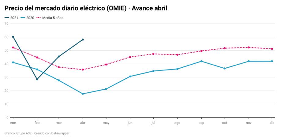 Precio electricidad abril