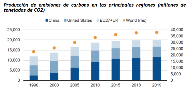 Gráfico_Producción_Carbono