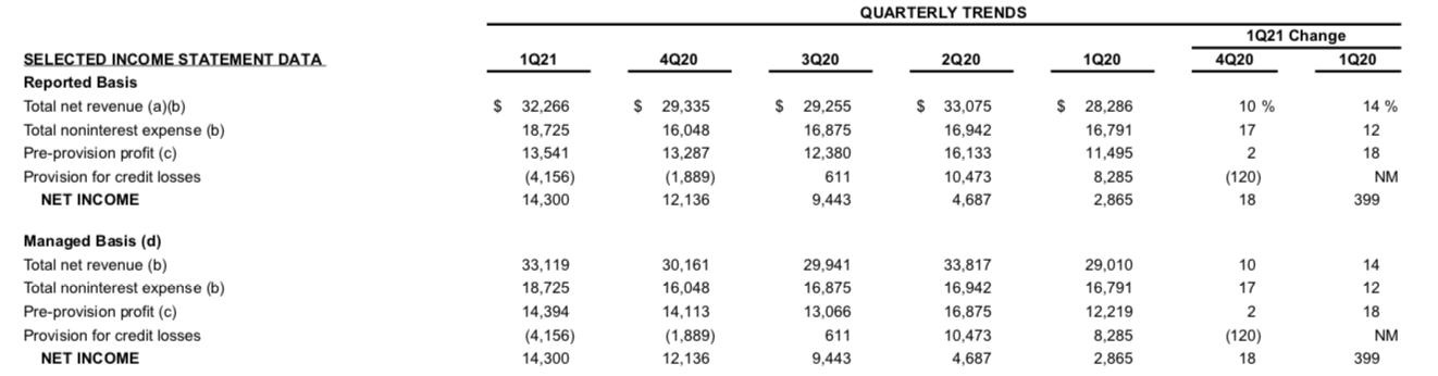 Resultados 1Q2021 JP Morgan