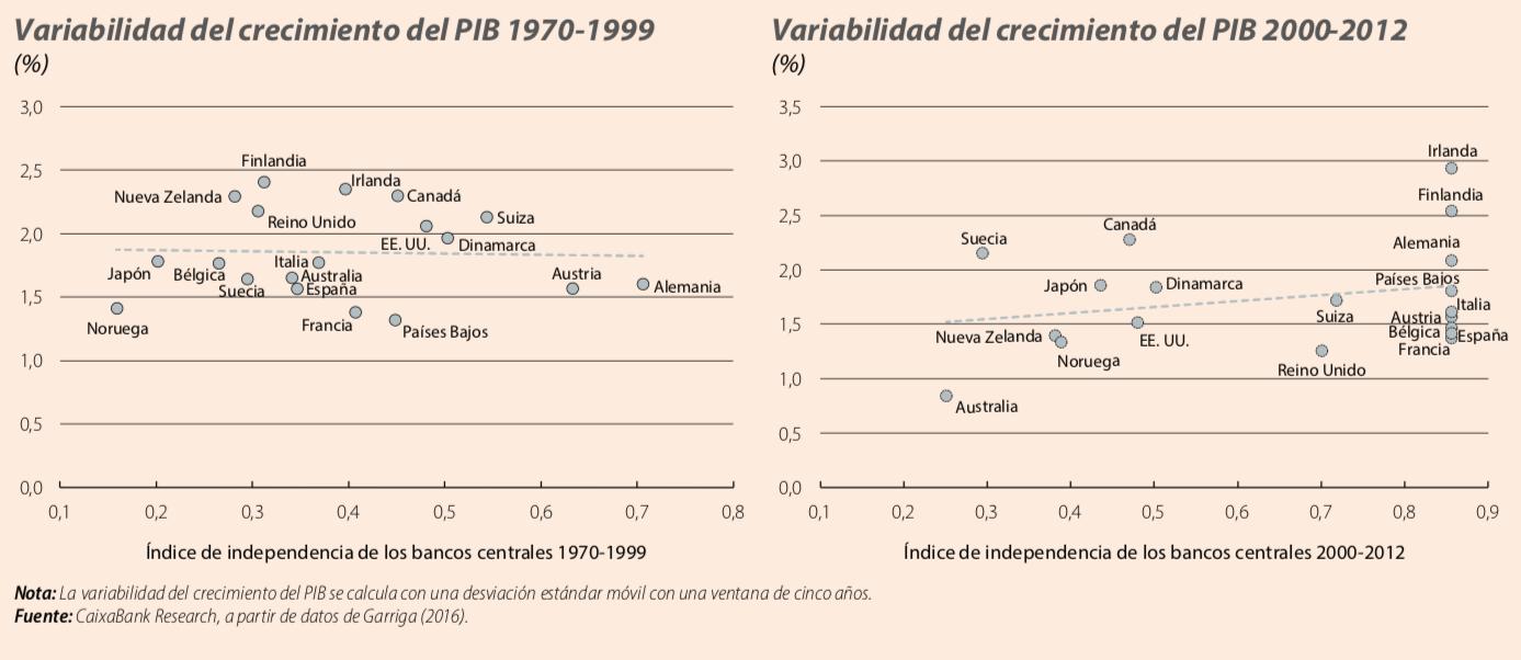 crecimiento_independecia_bancos_centrales