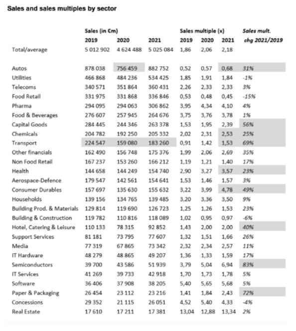 Ventas y ventas cobertura Alphavalue