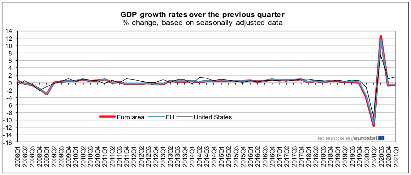 PIB_Eurozona_1T21