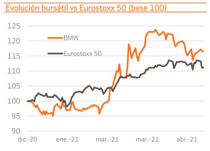 bmw_vs_eurostoxx