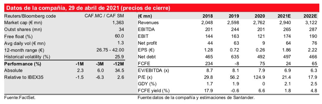 CAF_Santander