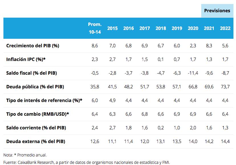 China_datos_macroeconómicos
