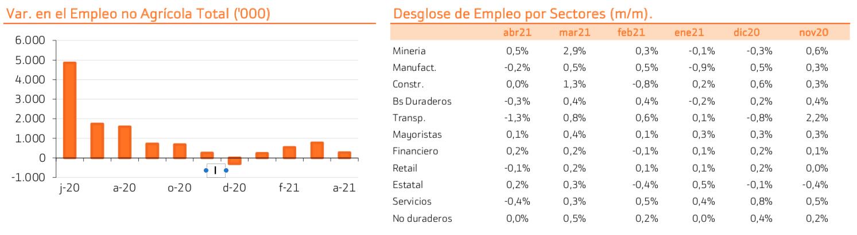 Datos empleo EEUU