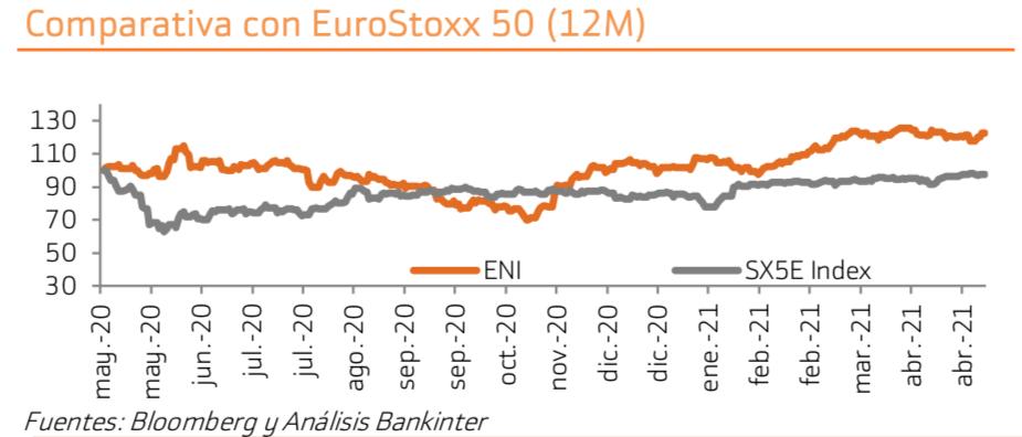 Eni_Eurostoxx
