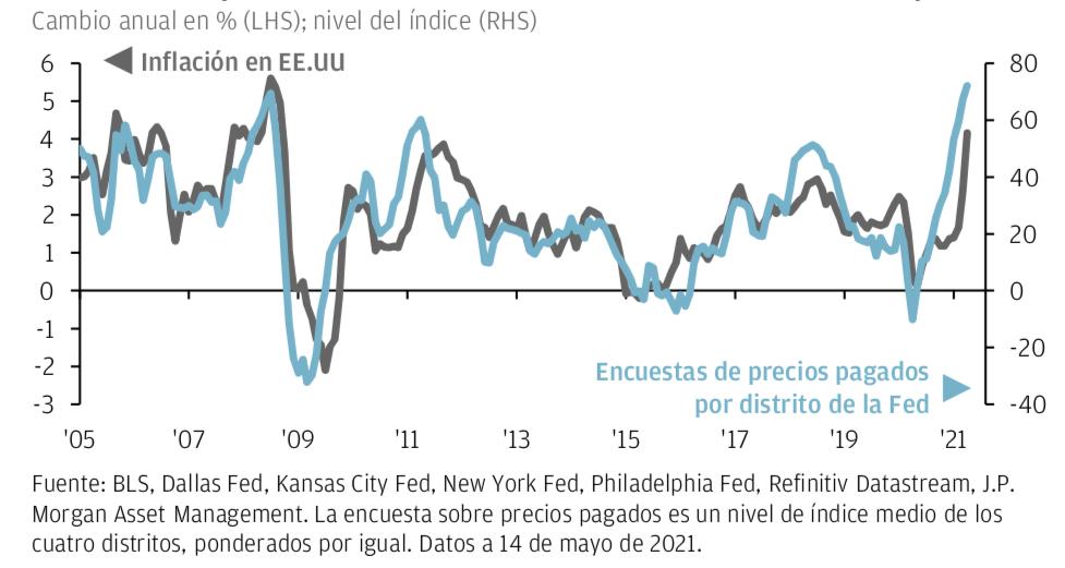 Inflación_EEUU
