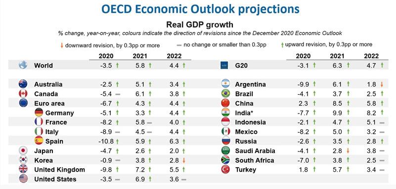 Previsiones_OCDE