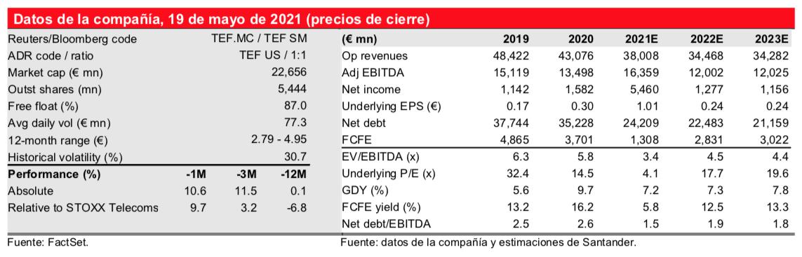 Valoración de Telefónica según Santander