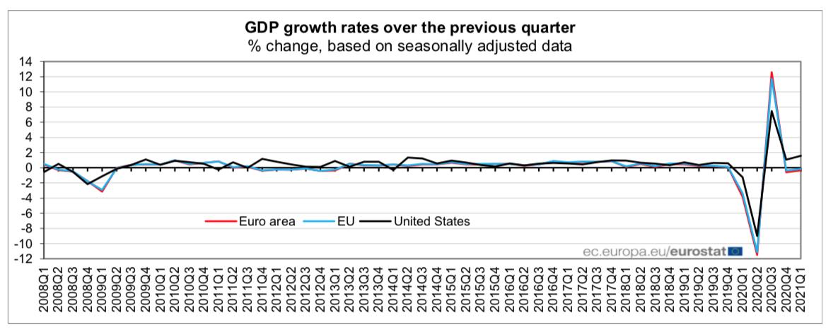 PIB_Eurozona_1T2021