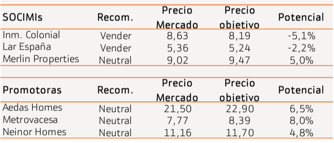 Recomendaciones Inmobiliarias Bankinter