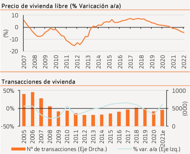 Precios y transacciones Viviendas España