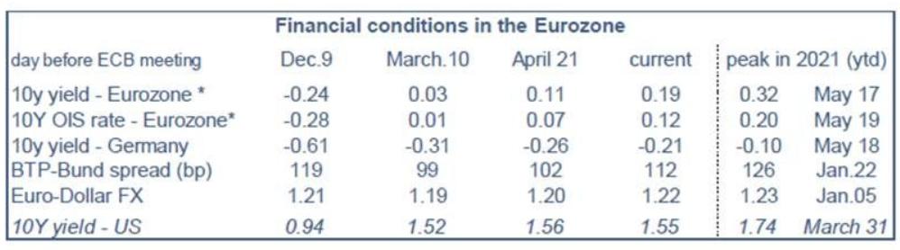 condiciones financieras eurozona