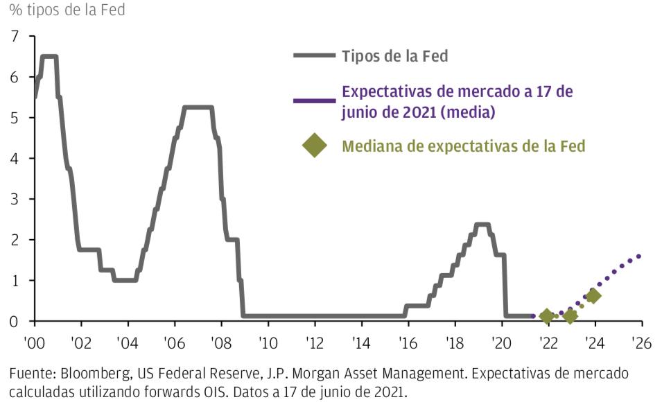 Fed_Expectativas