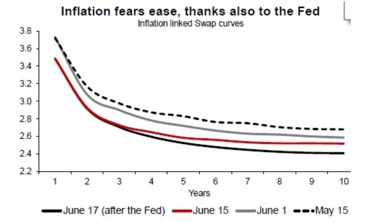Generali_inflación