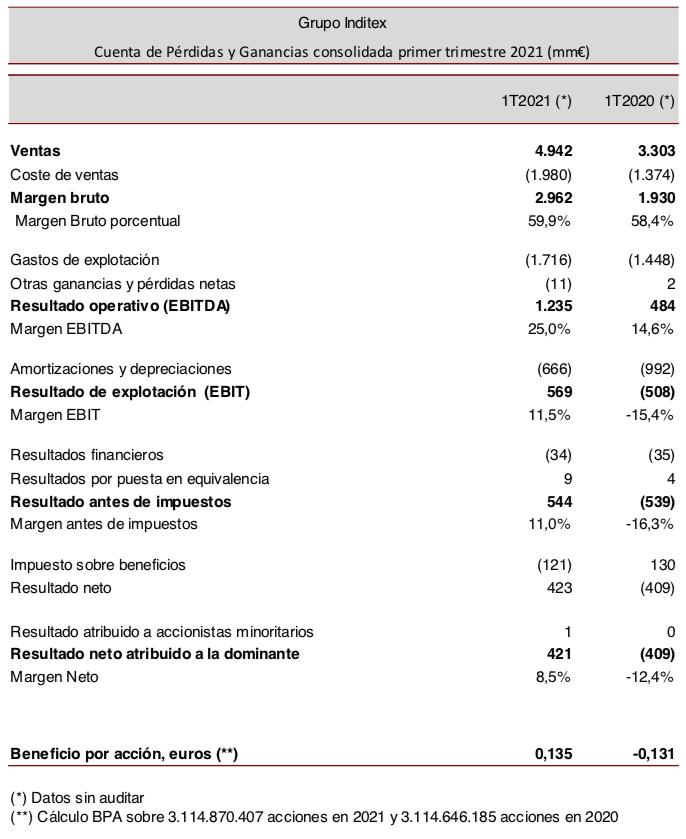 Inditex_Resultados_1T21