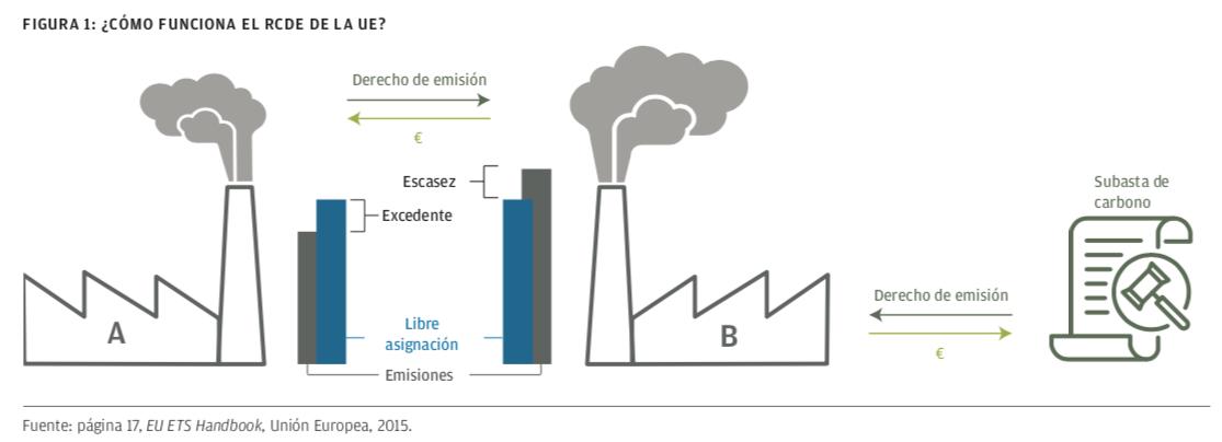 Tarificación del carbono