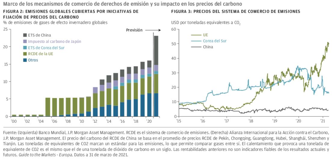 precios carbono