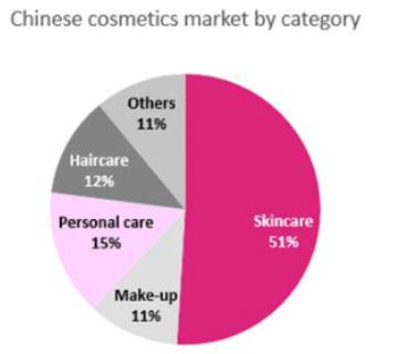 Loreal_mercado_chino_cosmético