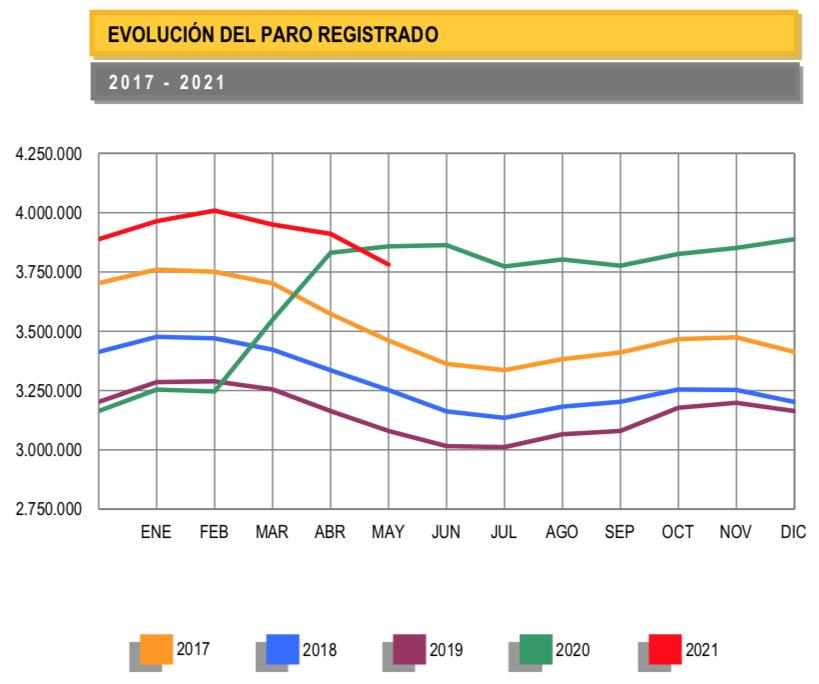 Paro_España_2017_2021