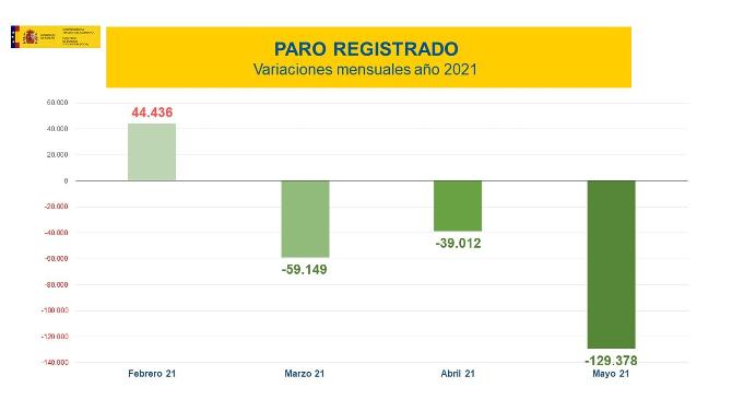 Paro_España_mayo_2021