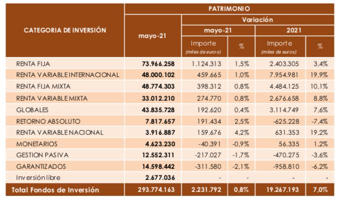 Patrimonio_fondos_inverco
