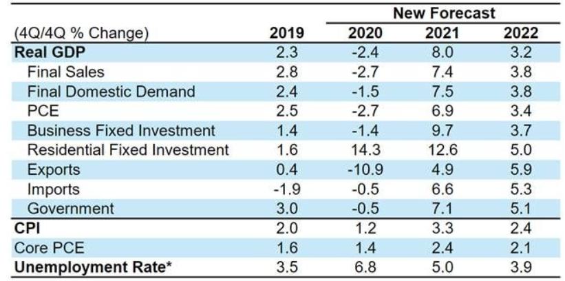 Previsiones Morgan Stanley EEUU