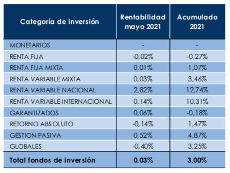 rentabilidad_fondos_inverco