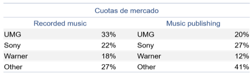 Cuotas de mercado Vivendi