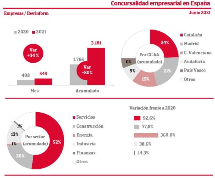 Concursalidad_España