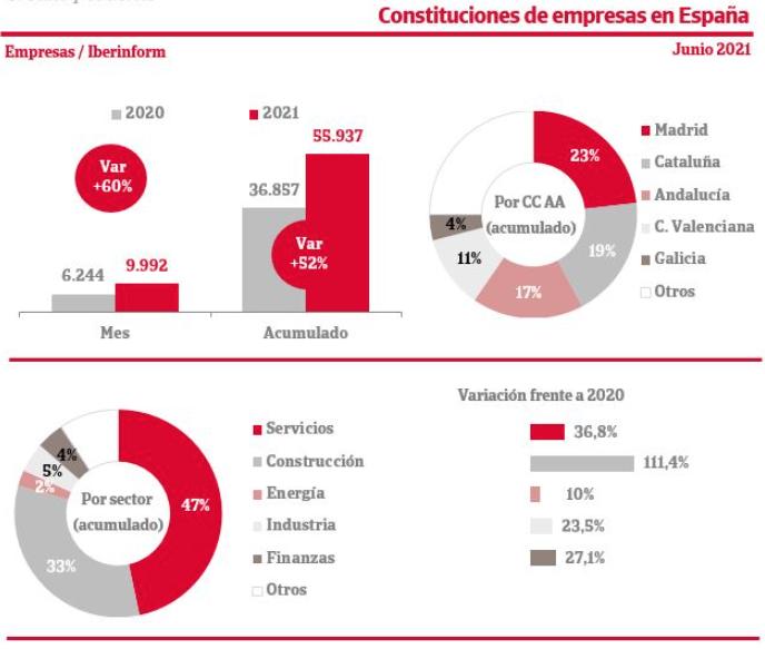 Constitución_Empresas