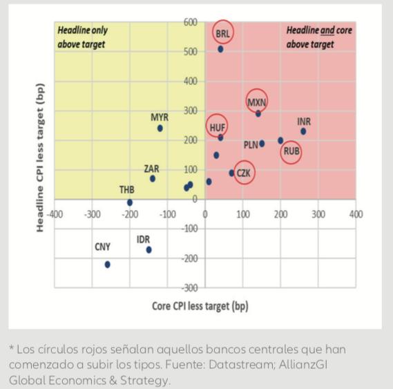 Inflación_mercados_emergentes